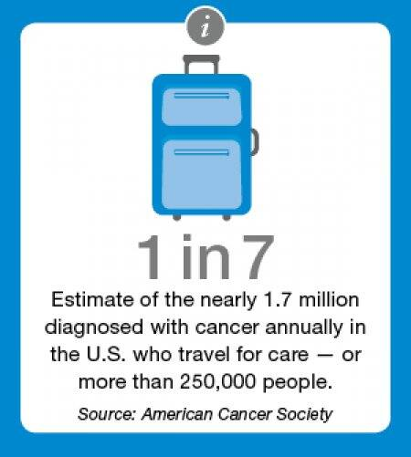 cancer travel infographic